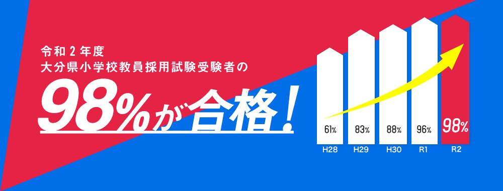 受験者の98%が合格!